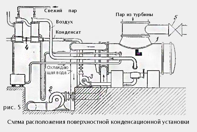 конденсационная установка