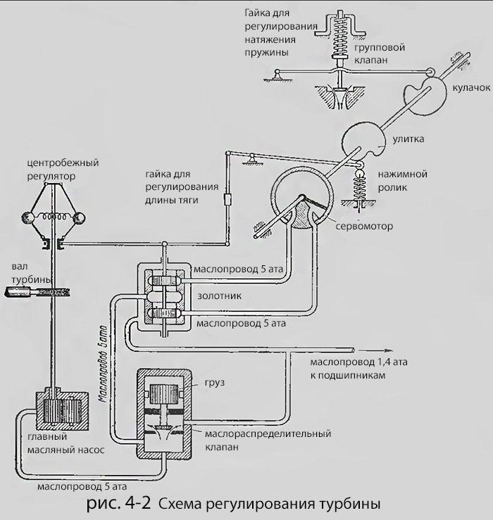 при которой к.п.д. турбины