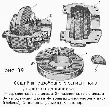 Колодки упорного подшипника турбины